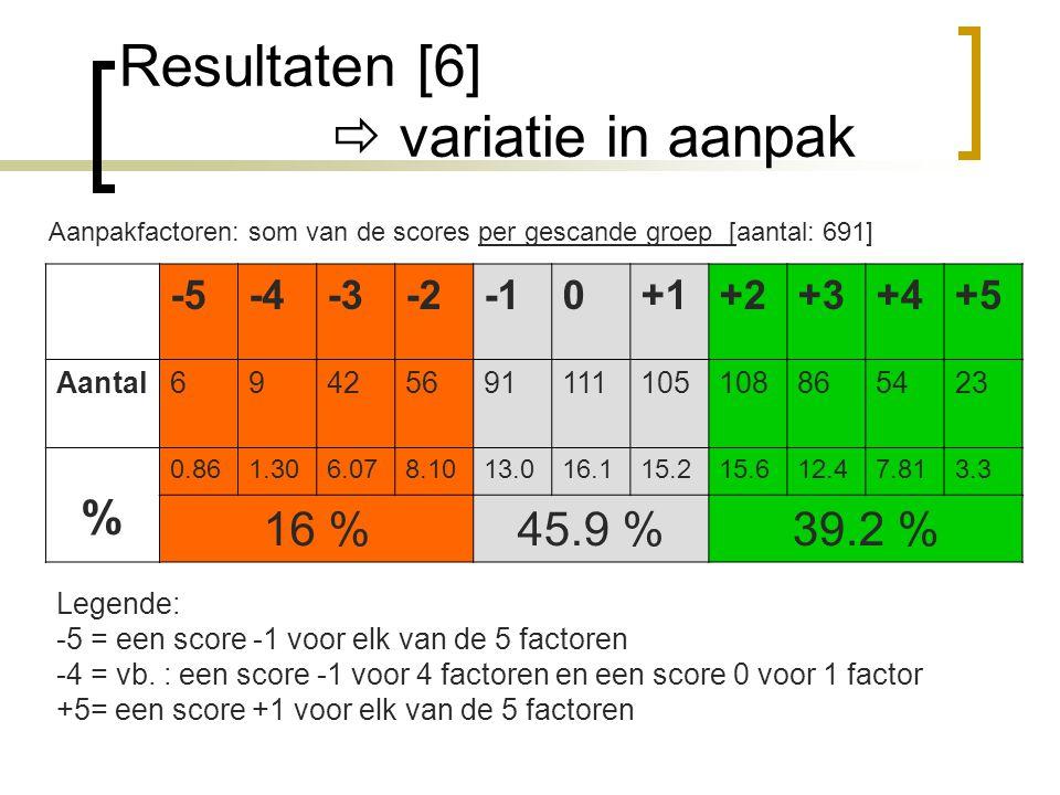 Resultaten [6]  variatie in aanpak